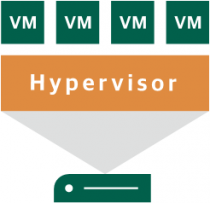 How a VPS works